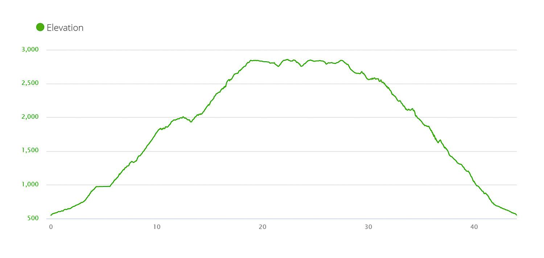 Black Rock Lake trek elevation profile
