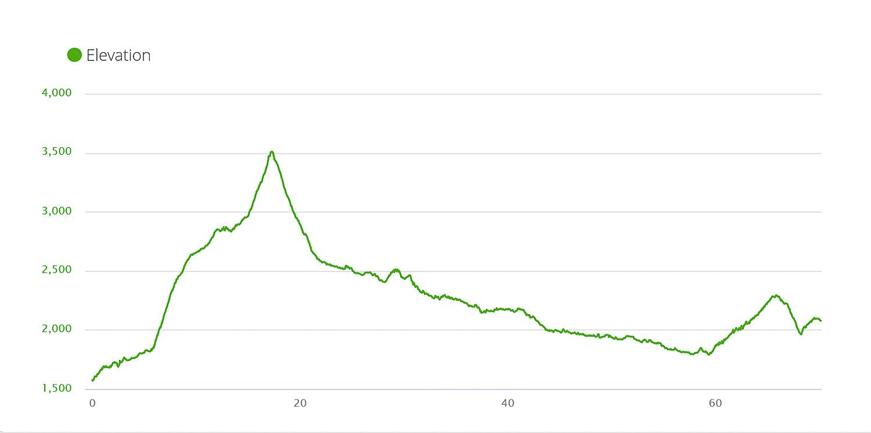 Shatili to Omalo Elevation Profile